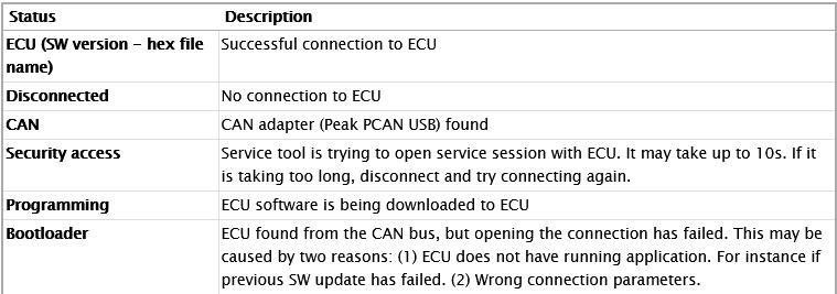 How-to-Connect-WinEEM4-Service-Tool-to-ECU-7