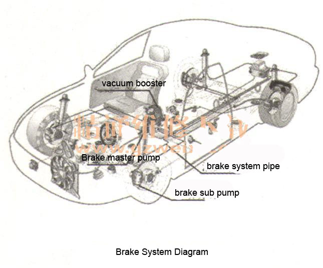 Buick Regal Brake System Trouble Poor Brake Effect  U0026 Brake