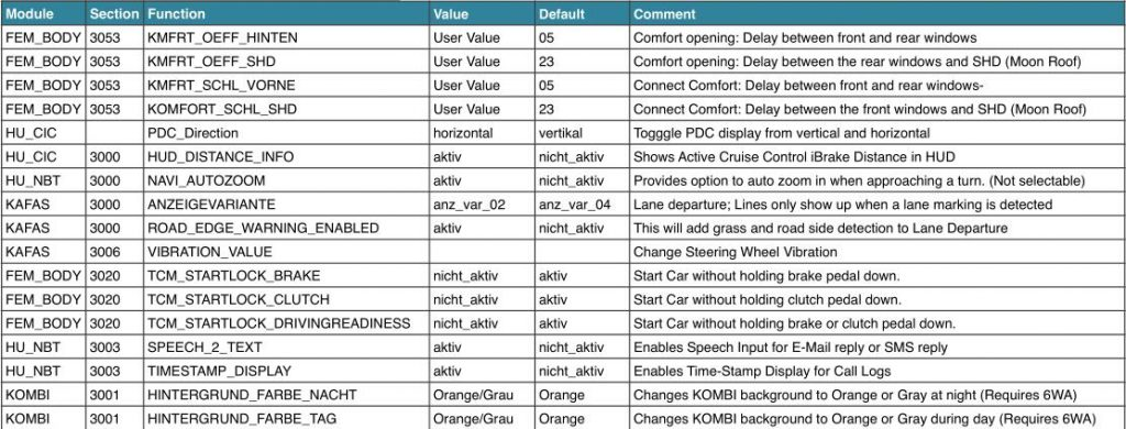BMW F30 F32 Coding Guide Complete Works All Here |Auto