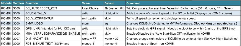 Bmw F30 Coding List