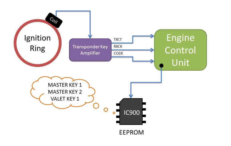 Hacking Immobilizer System When Keys Lost or Swapped ECU (1)