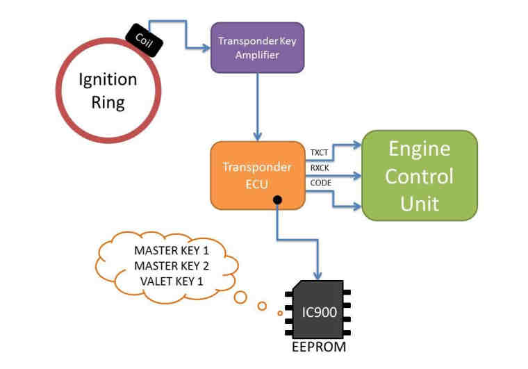 Hacking Immobilizer System When Keys Lost or Swapped ECU (2)