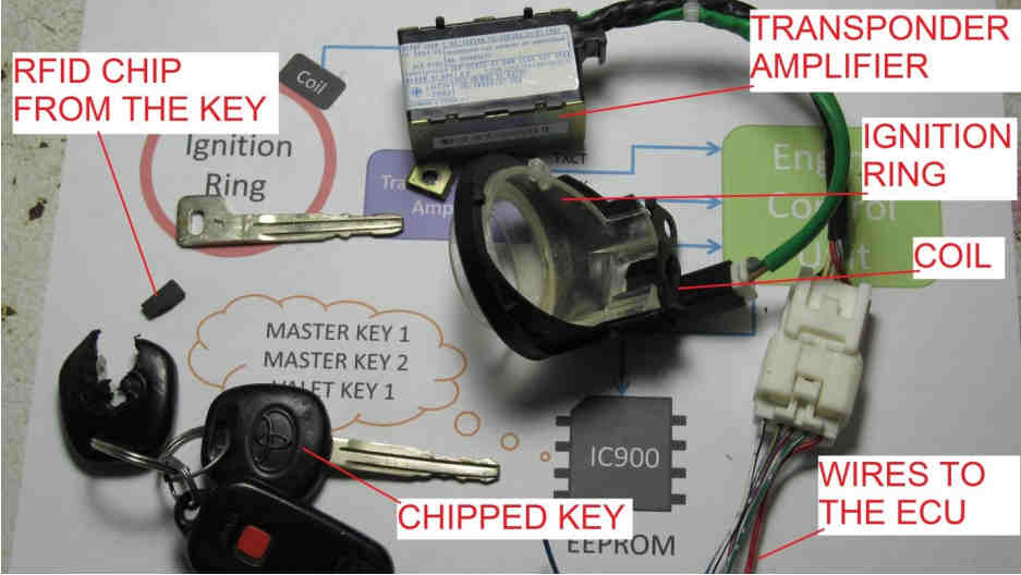 How to Hacking Immobilizer System When Keys Lost or