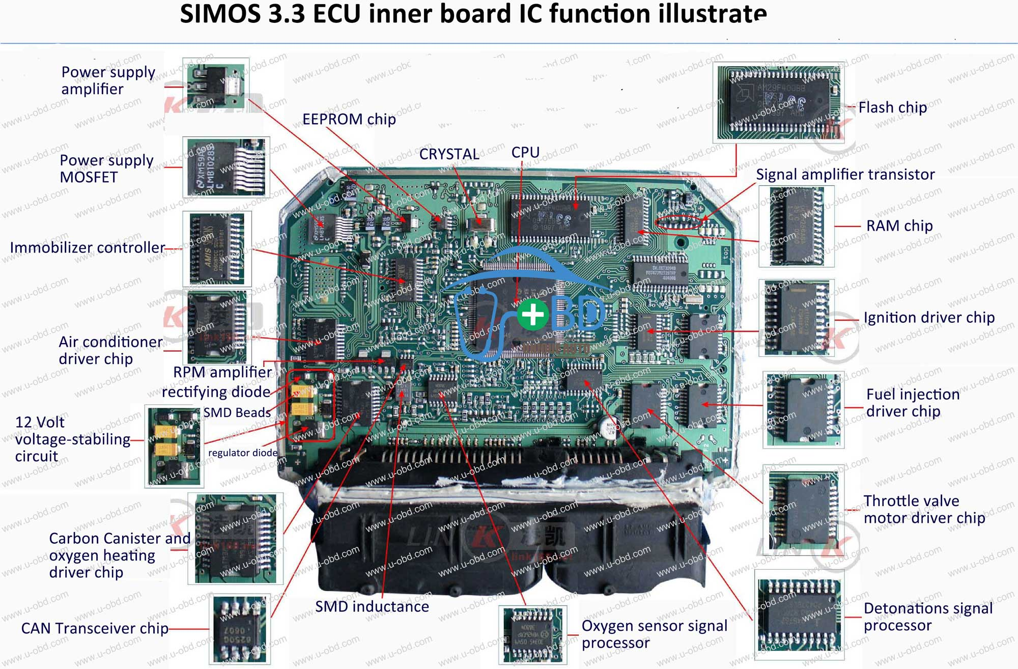 SIMOS-3.3-ECU-inner-board-repair-guide-IC-function-illustrate-for-Volkswagen-Jetta-ATK-engine