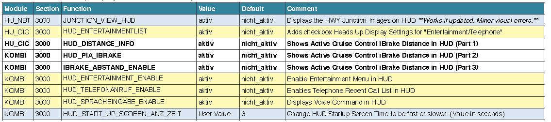 BMW F30 VO/FDL Coding Guide |Auto Repair Technician Home