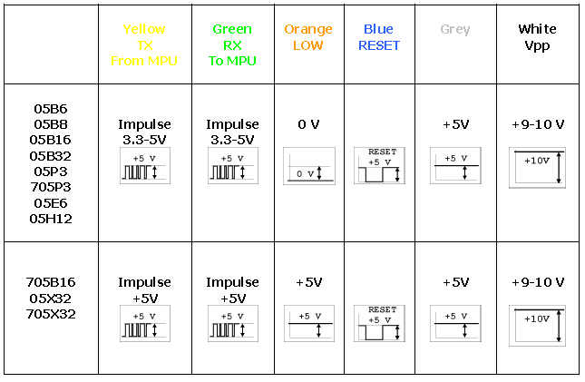 Carprog Read MC68HC05 Processor Guide (7)