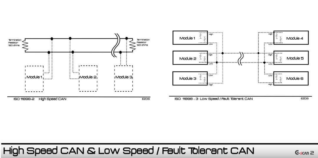 Automotive CAN Bus System Explained Instruction & Diagnosis (4)