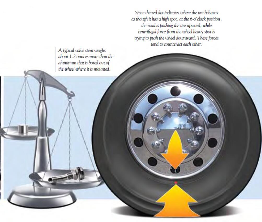 Tires BalanceBridgestone Tires Red & Yellow Dots (4)