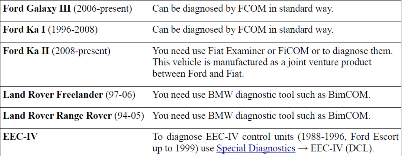 How to Use FCOM Diagnose Vehicles (3)