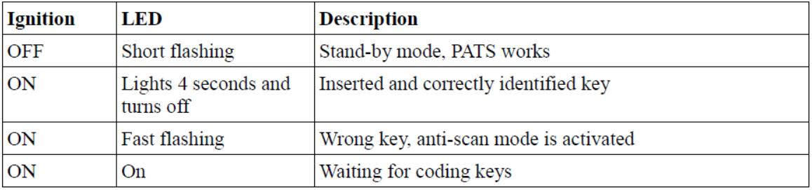 How to Use FCOM PATS Function for Key Programming (2)