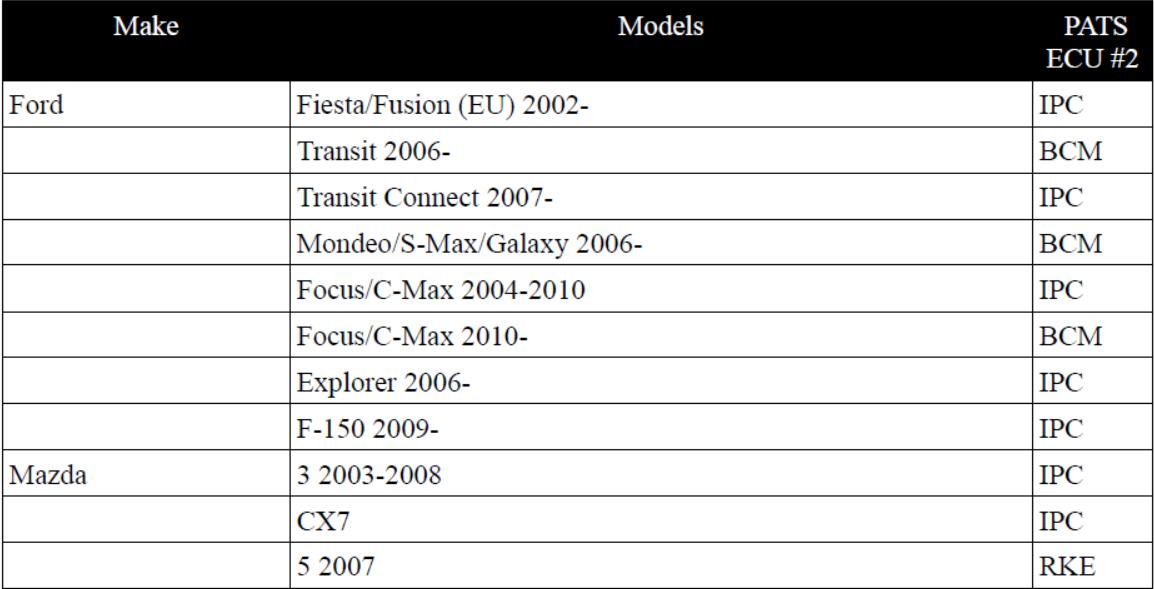 How to Use FCOM PATS Function for Key Programming (7)