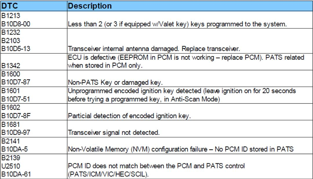 How to Use FCOM PATS Function for Key Programming |Auto