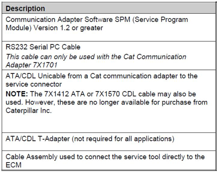How to Setup Caterpillar CAT ET Diagnostic Adapter 3,II,I (14)