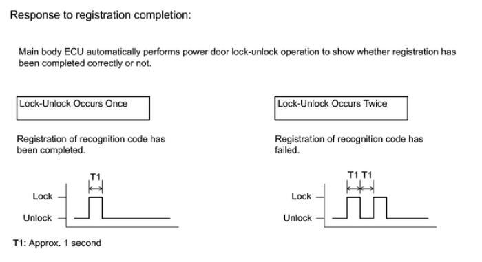 Toyota 4Runner 2015 Wireless Door Lock Control System Registration (1)