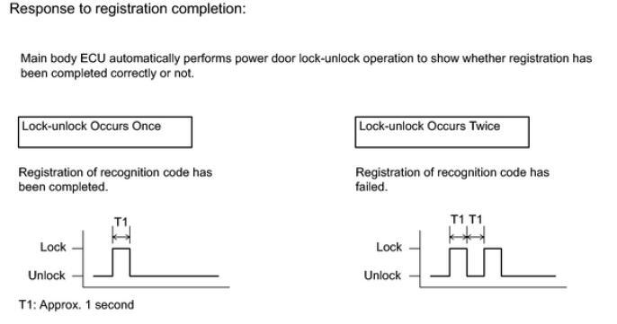 Toyota 4Runner 2015 Wireless Door Lock Control System Registration (4)