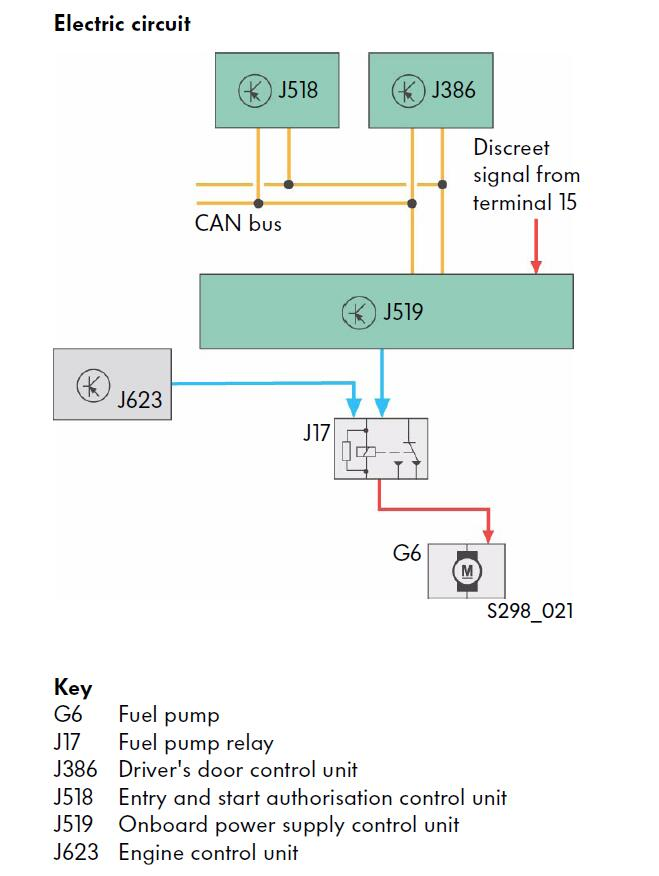 Volkswagen J519 Electrical Power Supply Control Unit Instruction (3)