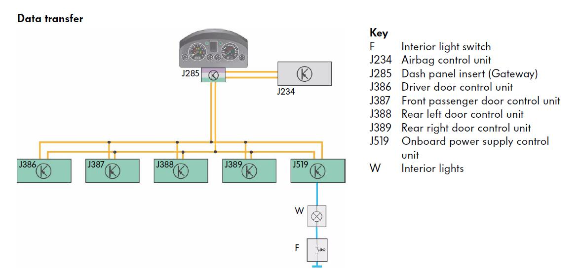 Volkswagen J519 Electrical Power Supply Control Unit Instruction (4)