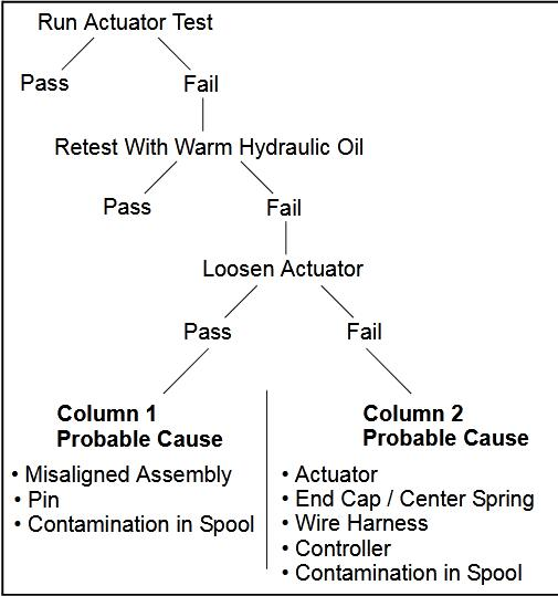 How-to-Perform-Bobcat-Loader-Lift-Tilt-Calibration-by-Actuator-Test-2