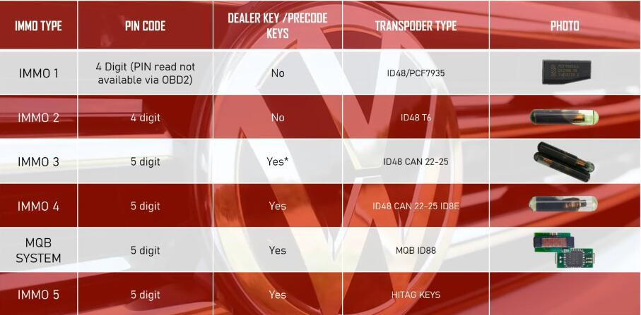 How-to-Identify-Volkswagen-Vehicle-Immobilization-Generation-1