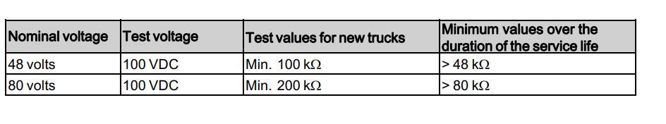 Still-RX20-Forklift-Truck-Insulation-Testing-Guide-1